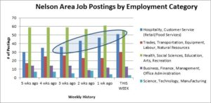 Labour market information report apr 10 13 kcds to provide a snapshot of a key element of the local labour market we include this graphical look at employment postings in five categories malvernweather Gallery
